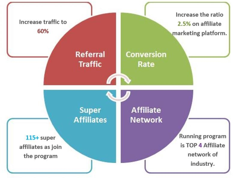 how to start affiliate marketing, what is affiliate marketing and how does it work, affiliate products, online affiliate marketing, best affiliate programs, affiliate marketing strategy, affiliate marketing examples, affiliate marketing for beginners, Best Affiliate Programs That Pay the Highest , How can I be successful in affiliate marketing?, Is affiliate marketing still profitable?, What are the most profitable affiliate programs?, Which website is best for affiliate marketing?, How can we increase organic traffic in 2020? How long does it take for a new website to get traffic?, Proven Ways To Drive Traffic To Your Website, How to Increase Your Website Traffic Without SEO, how to increase website traffic through google, increase website traffic free, how to get traffic to your website fast, website traffic checker, Search Engine Optimization (SEO) Starter Guide, basic seo tips, twitter marketing strategy, online marketing articles, online marketing courses, seo meaning, seo definition, how to grow my business online, what is digital marketing, strategies to promote business online, google analytics, best marketing courses, online marketing articles, online marketing courses, online business idea, how to make big money online, how to earn money online, check google rank, Advertise on Facebook, Sell and Increase Your Online Sales Using Facebook, facebook ads guide, How do I get to my Facebook Ads Manager?, How to Use the Facebook Ads Manager, Facebook Advertising, Secret Tips for Using Facebook Ads for Ecommerce, Secret Tips for Using Facebook Ads, How to Set Up a Facebook Ad, How do I run an eCommerce ad on Facebook?, How do I promote my eCommerce website on Facebook?, How do I get sales on Facebook ads?, How do I get sales on Facebook ads?, Advertising on Facebook, How much does it cost to put an ad on Facebook?, How much do Facebook ads cost 2020, How to Advertise on Facebook in 2020.   Skin care Company came to us in November of 2013, with some online presence
