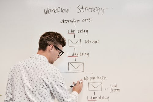 How to Plan the Perfect Digital Marketing Campaign